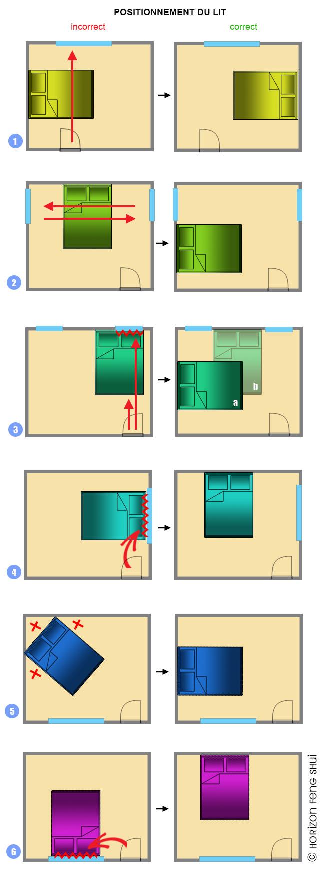 Position chambre bébé feng shui - Idées de tricot gratuit